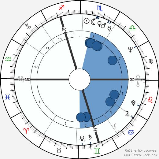 Ronald W. Howland wikipedia, horoscope, astrology, instagram