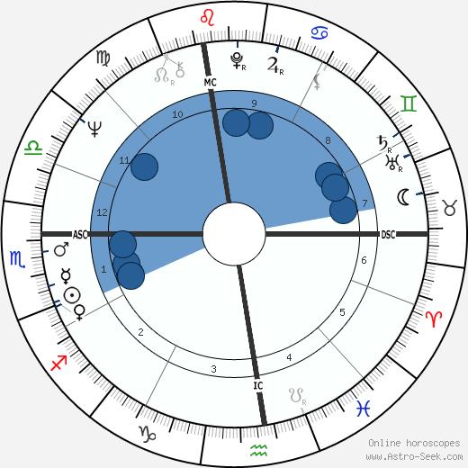 Ruslan Husbulatov wikipedia, horoscope, astrology, instagram