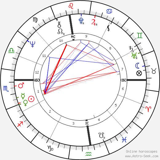 Ruslan Husbulatov день рождения гороскоп, Ruslan Husbulatov Натальная карта онлайн