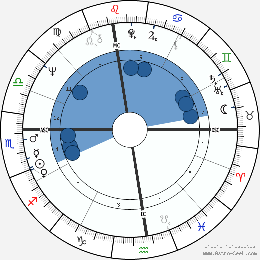 Ruslan Khasbulatov wikipedia, horoscope, astrology, instagram