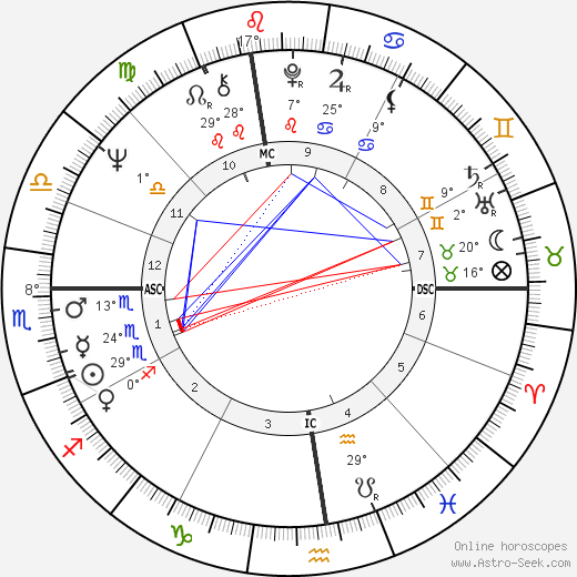 Ruslan Khasbulatov birth chart, biography, wikipedia 2017, 2018