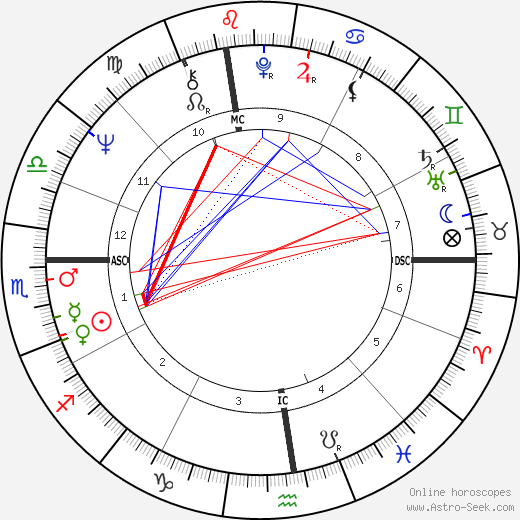 Ruslan Khasbulatov astro natal birth chart, Ruslan Khasbulatov horoscope, astrology