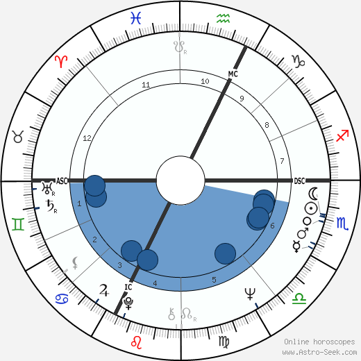 Sandro Mazzola wikipedia, horoscope, astrology, instagram