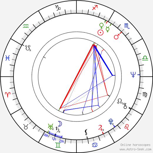 Susan Anspach astro natal birth chart, Susan Anspach horoscope, astrology