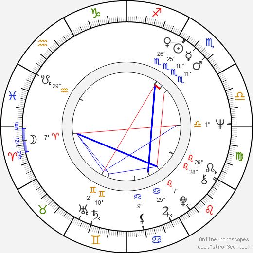 Susan Sullivan birth chart, biography, wikipedia 2020, 2021