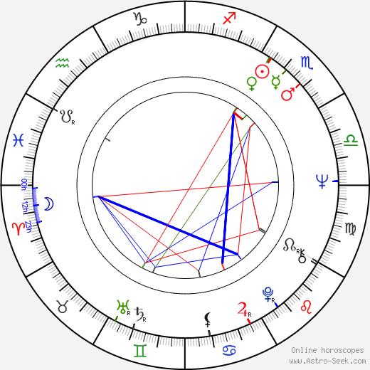 Susan Sullivan birth chart, Susan Sullivan astro natal horoscope, astrology