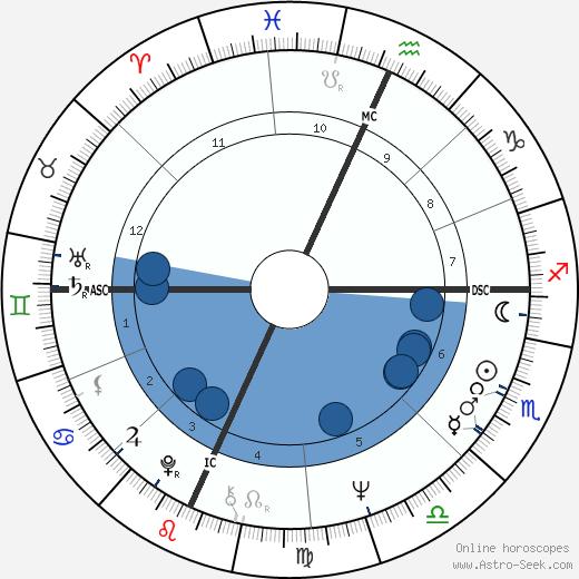 Tom Weiskopf wikipedia, horoscope, astrology, instagram