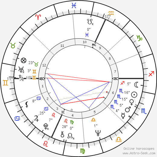 Tom Weiskopf birth chart, biography, wikipedia 2019, 2020