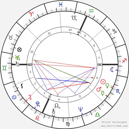 Tom Weiskopf birth chart, Tom Weiskopf astro natal horoscope, astrology