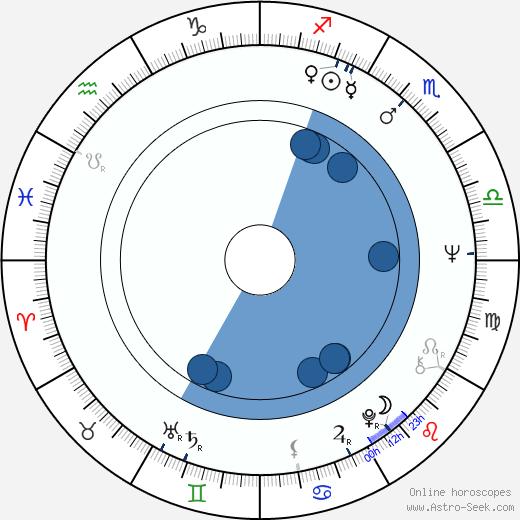 Walter Bannert wikipedia, horoscope, astrology, instagram