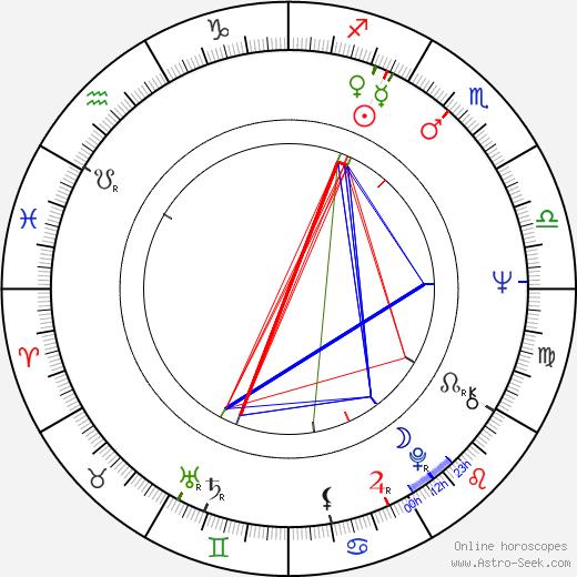 Walter Bannert birth chart, Walter Bannert astro natal horoscope, astrology