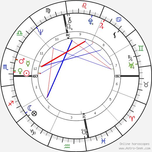 William Matthews день рождения гороскоп, William Matthews Натальная карта онлайн