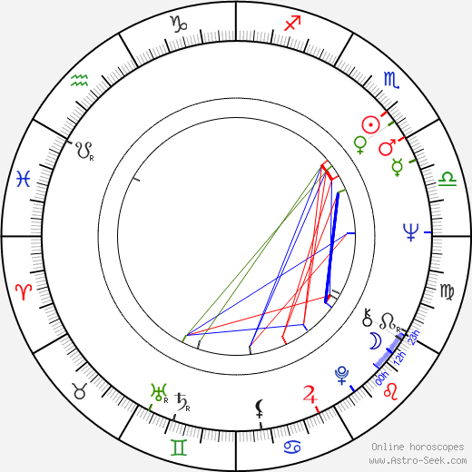 Zdeněk Dušek день рождения гороскоп, Zdeněk Dušek Натальная карта онлайн