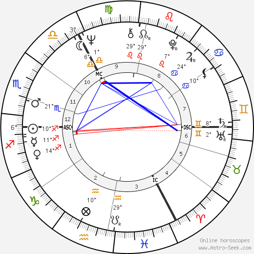Alice Schwarzer birth chart, biography, wikipedia 2017, 2018