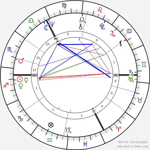 Alice Schwarzer astro natal birth chart, Alice Schwarzer horoscope, astrology
