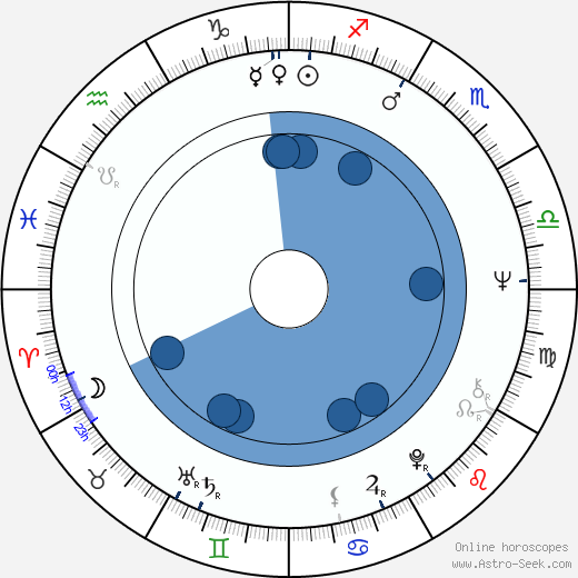 Andrzej Zaorski wikipedia, horoscope, astrology, instagram