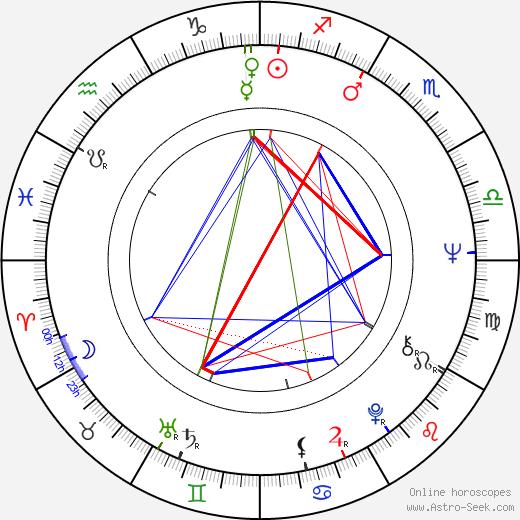 Andrzej Zaorski день рождения гороскоп, Andrzej Zaorski Натальная карта онлайн