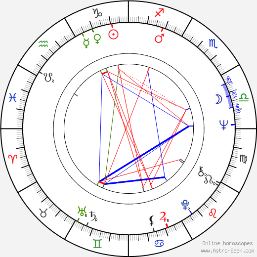 Andy Summers birth chart, Andy Summers astro natal horoscope, astrology