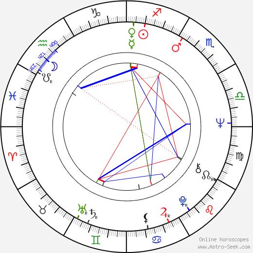 Anitra Invenius astro natal birth chart, Anitra Invenius horoscope, astrology