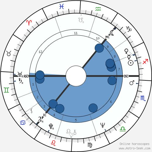Ann Souter Gloag wikipedia, horoscope, astrology, instagram