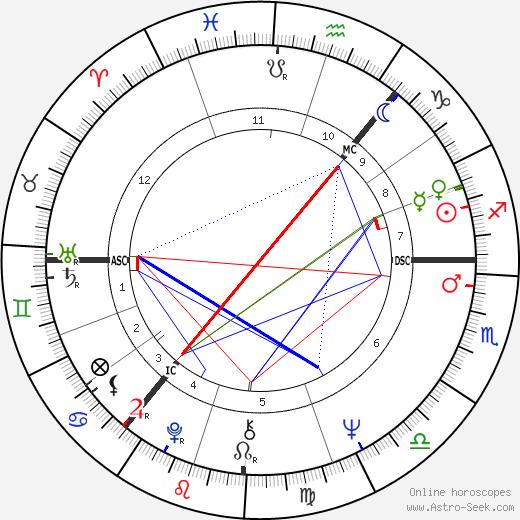 Ann Souter Gloag tema natale, oroscopo, Ann Souter Gloag oroscopi gratuiti, astrologia