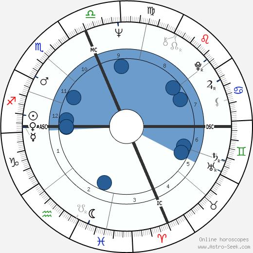 Bill Barth wikipedia, horoscope, astrology, instagram