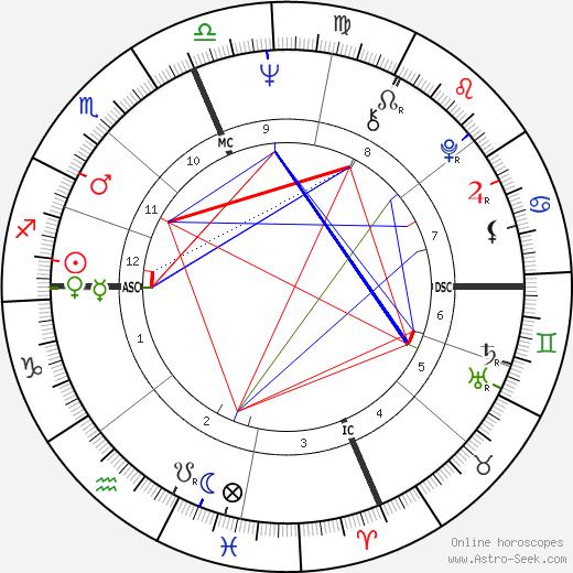 Bill Barth tema natale, oroscopo, Bill Barth oroscopi gratuiti, astrologia