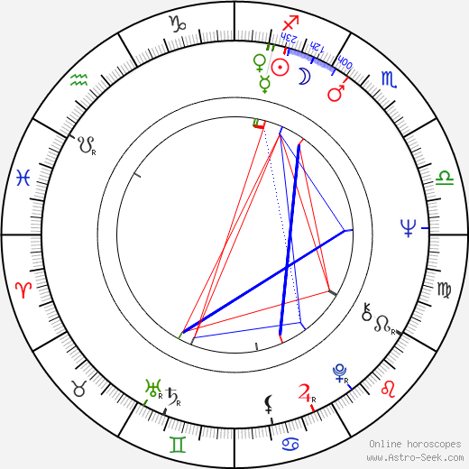 Bill Stewart birth chart, Bill Stewart astro natal horoscope, astrology