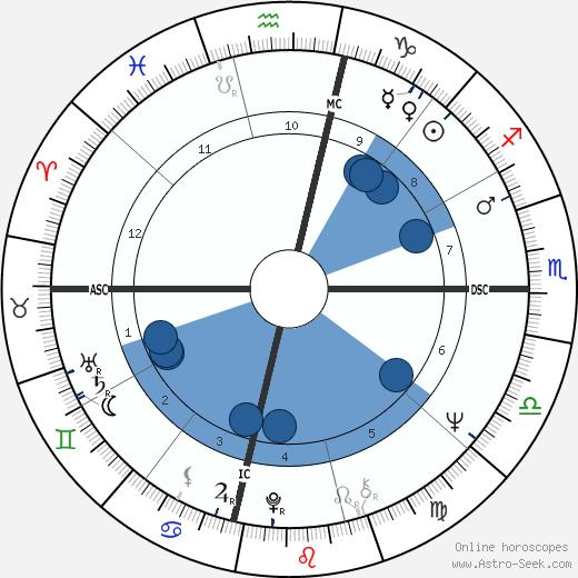 Bob Hayes wikipedia, horoscope, astrology, instagram