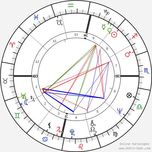 Bob Hayes birth chart, Bob Hayes astro natal horoscope, astrology