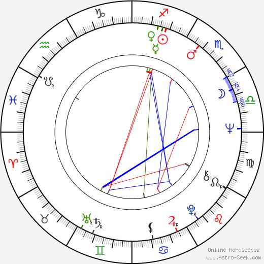 Bob Mosley birth chart, Bob Mosley astro natal horoscope, astrology