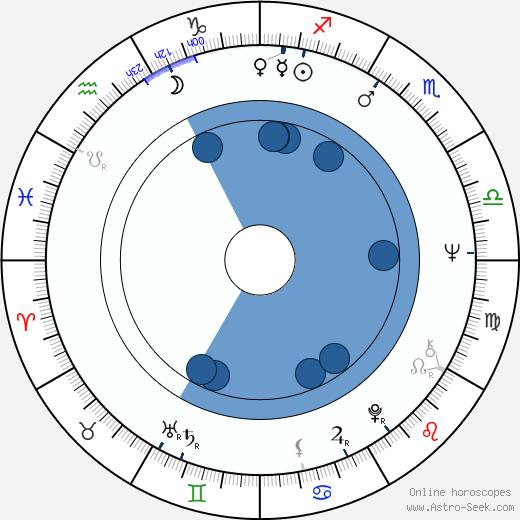 Crystal Field wikipedia, horoscope, astrology, instagram
