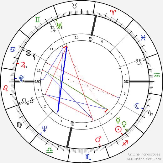 Дик Баткас Dick Butkus день рождения гороскоп, Dick Butkus Натальная карта онлайн