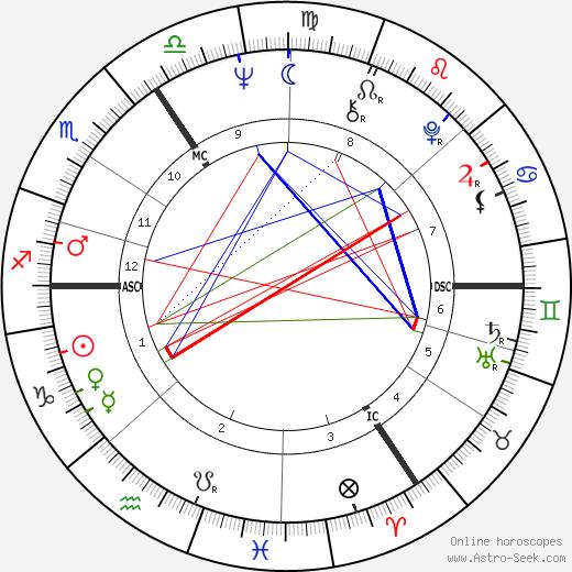 Dinah Christie tema natale, oroscopo, Dinah Christie oroscopi gratuiti, astrologia