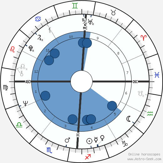 Elizabeth Condon wikipedia, horoscope, astrology, instagram