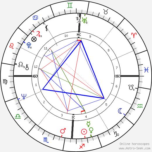 Elizabeth Condon astro natal birth chart, Elizabeth Condon horoscope, astrology