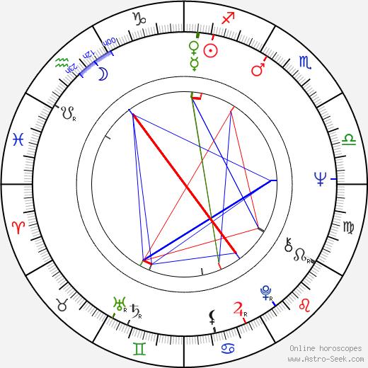 Frank Schöbel astro natal birth chart, Frank Schöbel horoscope, astrology