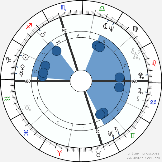 Fred Ward wikipedia, horoscope, astrology, instagram