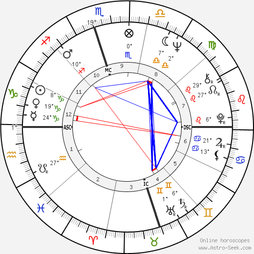 Fred Ward birth chart, biography, wikipedia 2018, 2019