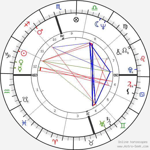 Fred Ward astro natal birth chart, Fred Ward horoscope, astrology