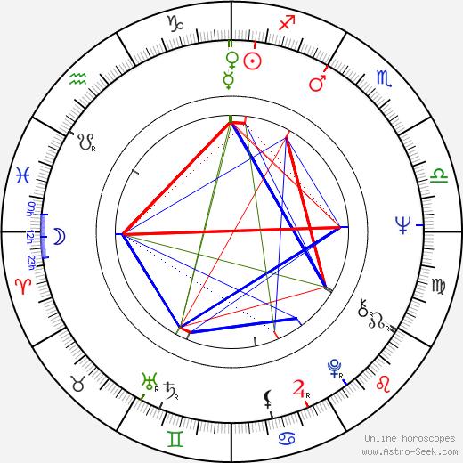Geoffrey Davies birth chart, Geoffrey Davies astro natal horoscope, astrology