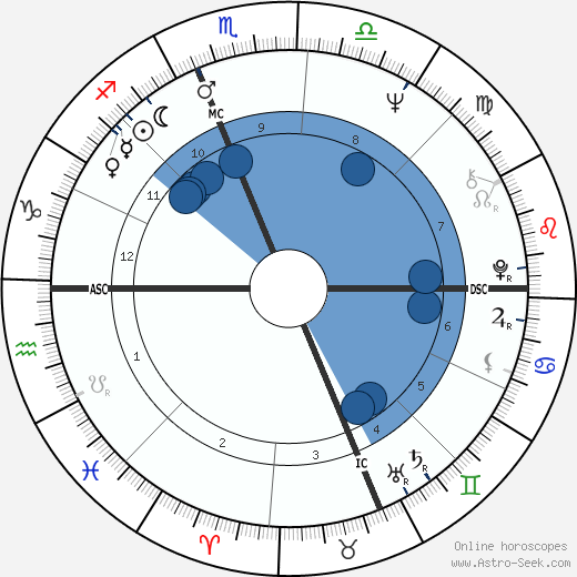 Harry Chapin wikipedia, horoscope, astrology, instagram