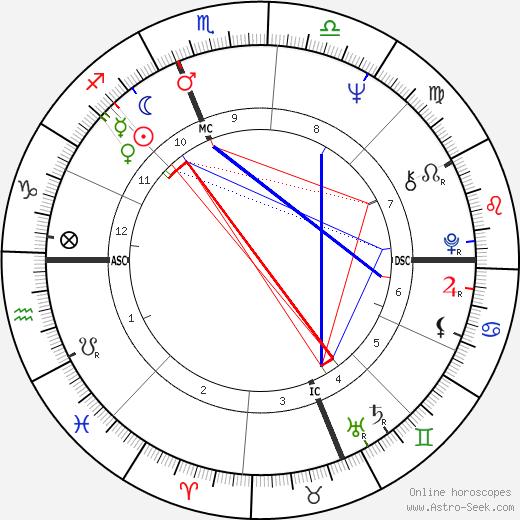Harry Chapin tema natale, oroscopo, Harry Chapin oroscopi gratuiti, astrologia