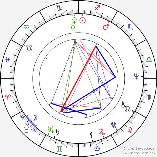 Harvey Atkin astro natal birth chart, Harvey Atkin horoscope, astrology