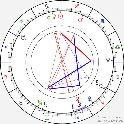 Jan Smolík birth chart, Jan Smolík astro natal horoscope, astrology
