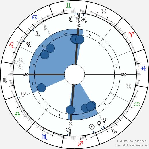 Jean-Claude Trichet wikipedia, horoscope, astrology, instagram