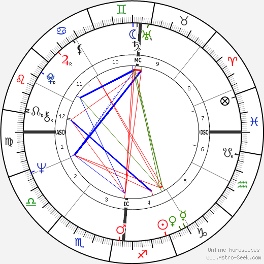 Jean-Claude Trichet birth chart, Jean-Claude Trichet astro natal horoscope, astrology