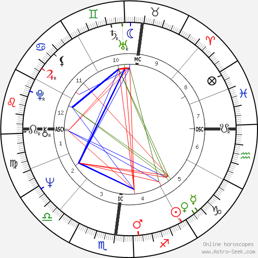 Жан-Патрик Маншетт Jean-Patrick Manchette день рождения гороскоп, Jean-Patrick Manchette Натальная карта онлайн