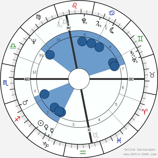 Jerry Koosman wikipedia, horoscope, astrology, instagram