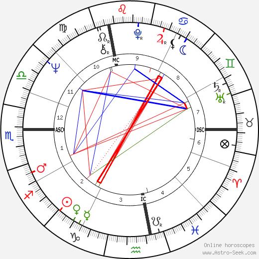 Jerry Koosman tema natale, oroscopo, Jerry Koosman oroscopi gratuiti, astrologia